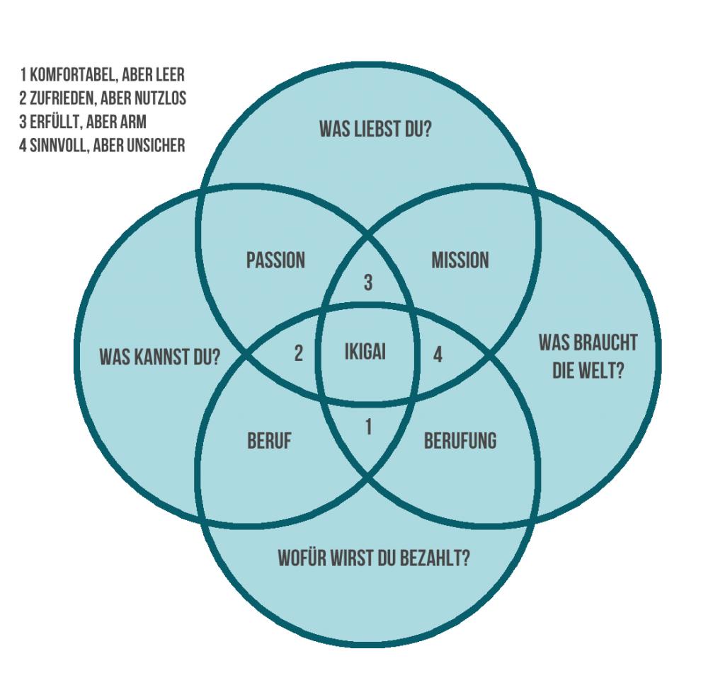 Bild des Ikigai mit vier Kreisen