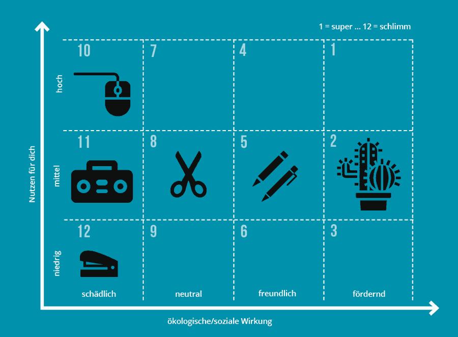 Das Diagramm der Nutzenmatrix