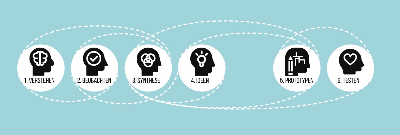 die sechs Schritte im Design-Thinking-Prozess